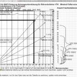 Excel Vorlage für ein Diagramm
