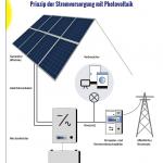 Prinzipskizze Photovoltaik Hausanlage